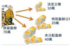提取法定盈余公积怎么做会计分录